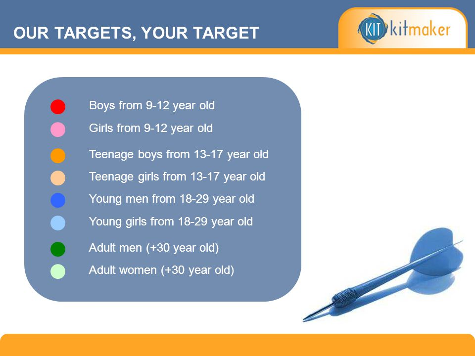 OUR TARGETS, YOUR TARGET Boys from 9-12 year old Girls from 9-12 year old Teenage boys from 13-17 year old Teenage girls from 13-17 year old Young men from 18-29 year old Young girls from 18-29 year old Adult men (+30 year old) Adult women (+30 year old)