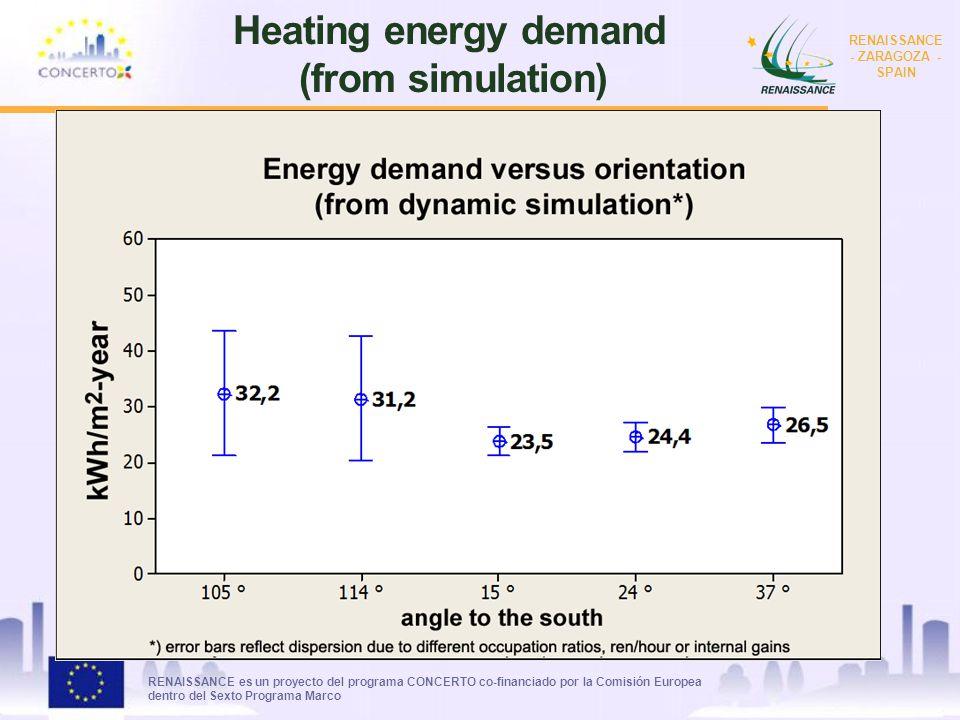 RENAISSANCE es un proyecto del programa CONCERTO co-financiado por la Comisión Europea dentro del Sexto Programa Marco RENAISSANCE - ZARAGOZA - SPAIN Heating energy demand (from simulation)