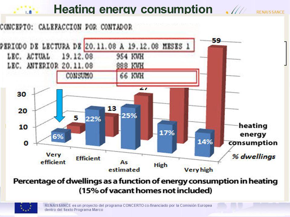 RENAISSANCE es un proyecto del programa CONCERTO co-financiado por la Comisión Europea dentro del Sexto Programa Marco RENAISSANCE - ZARAGOZA - SPAIN Heating energy consumption (data from 1660 housing)