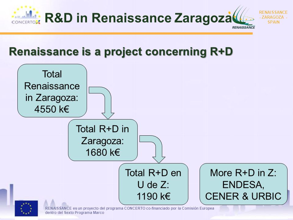 RENAISSANCE es un proyecto del programa CONCERTO co-financiado por la Comisión Europea dentro del Sexto Programa Marco RENAISSANCE - ZARAGOZA - SPAIN Total Renaissance in Zaragoza: 4550 k Total R+D in Zaragoza: 1680 k Total R+D en U de Z: 1190 k Renaissance is a project concerning R+D More R+D in Z: ENDESA, CENER & URBIC R&D in Renaissance Zaragoza