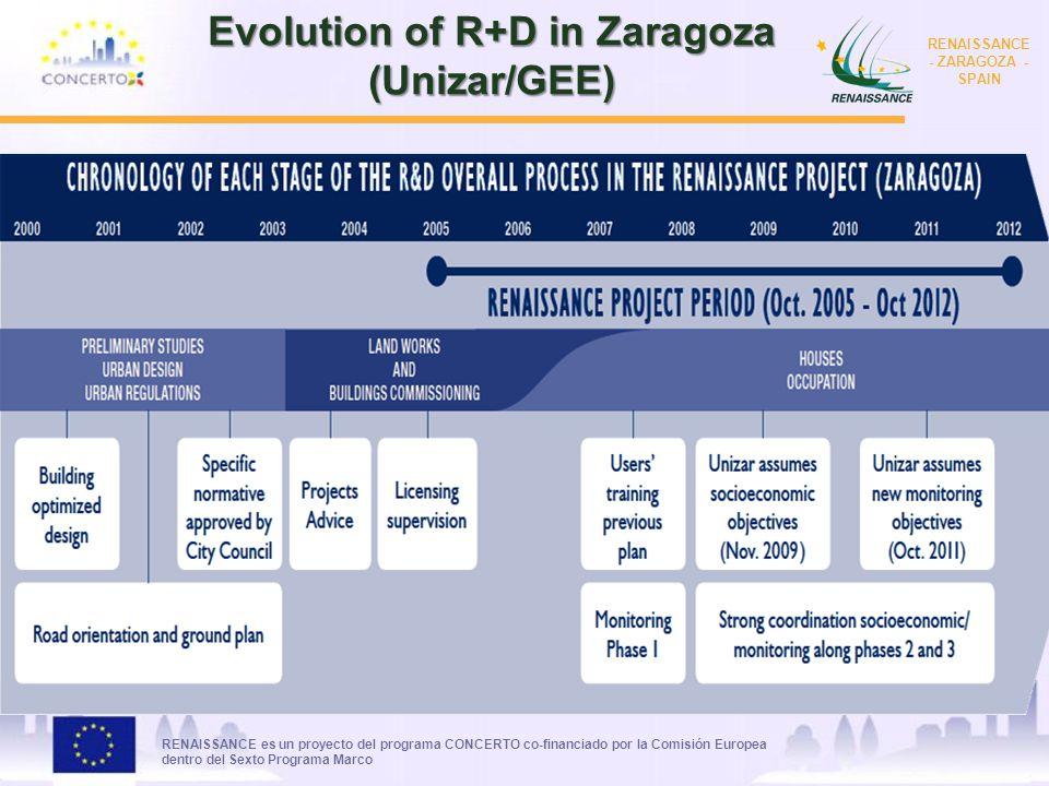 RENAISSANCE es un proyecto del programa CONCERTO co-financiado por la Comisión Europea dentro del Sexto Programa Marco RENAISSANCE - ZARAGOZA - SPAIN Evolution of R+D in Zaragoza (Unizar/GEE)