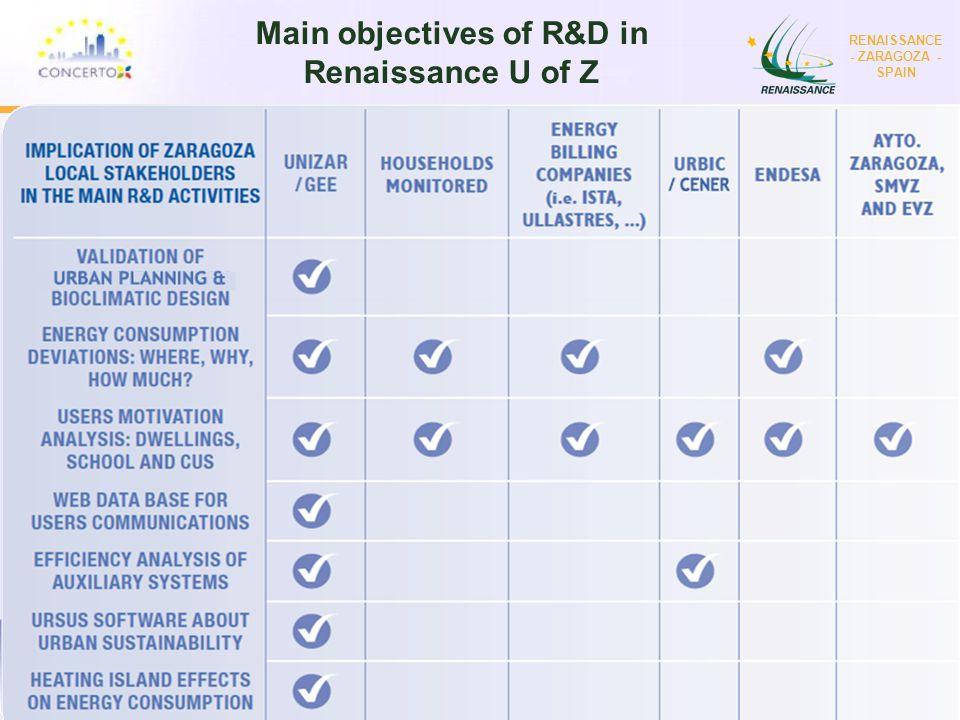 RENAISSANCE es un proyecto del programa CONCERTO co-financiado por la Comisión Europea dentro del Sexto Programa Marco RENAISSANCE - ZARAGOZA - SPAIN Main objectives of R&D in Renaissance U of Z
