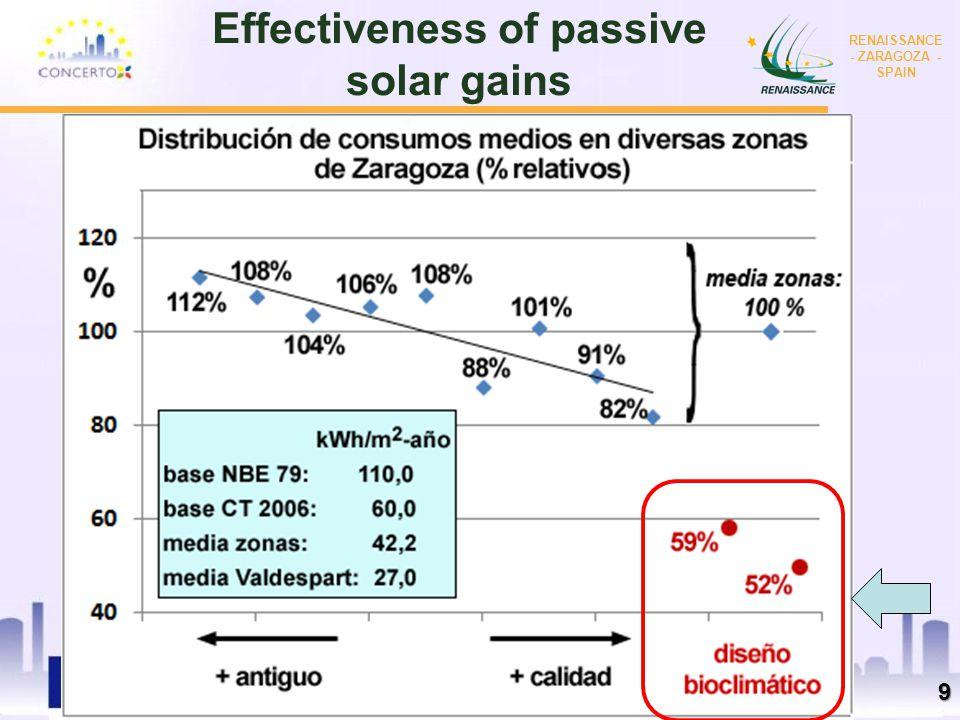 RENAISSANCE es un proyecto del programa CONCERTO co-financiado por la Comisión Europea dentro del Sexto Programa Marco RENAISSANCE - ZARAGOZA - SPAIN Effectiveness of passive solar gains 9