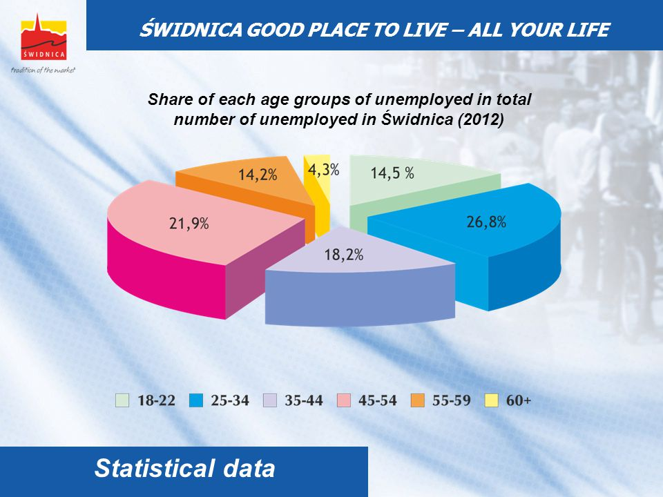 Share of each age groups of unemployed in total number of unemployed in Świdnica (2012) ŚWIDNICA GOOD PLACE TO LIVE – ALL YOUR LIFE Statistical data