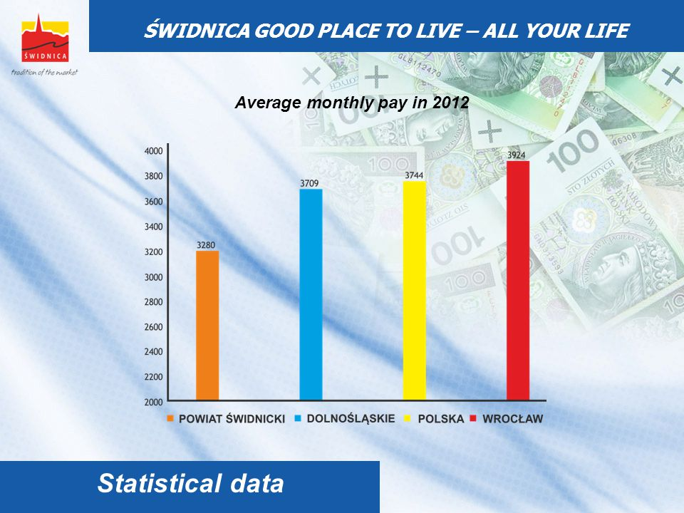 ŚWIDNICA GOOD PLACE TO LIVE – ALL YOUR LIFE Average monthly pay in 2012 Statistical data