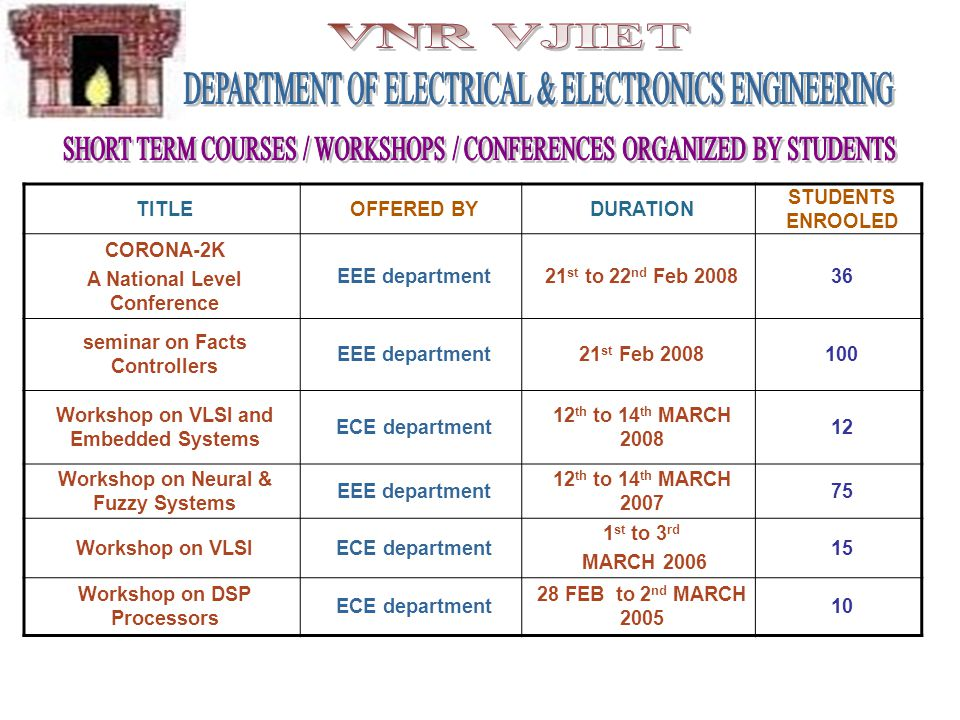 TITLEOFFERED BYDURATION STUDENTS ENROOLED CORONA-2K A National Level Conference EEE department21 st to 22 nd Feb 200836 seminar on Facts Controllers E