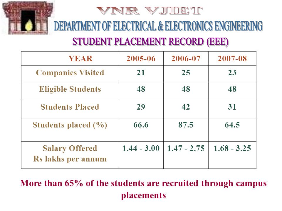 YEAR2005-062006-072007-08 Companies Visited212523 Eligible Students48 Students Placed294231 Students placed (%)66.687.564.5 Salary Offered Rs lakhs pe
