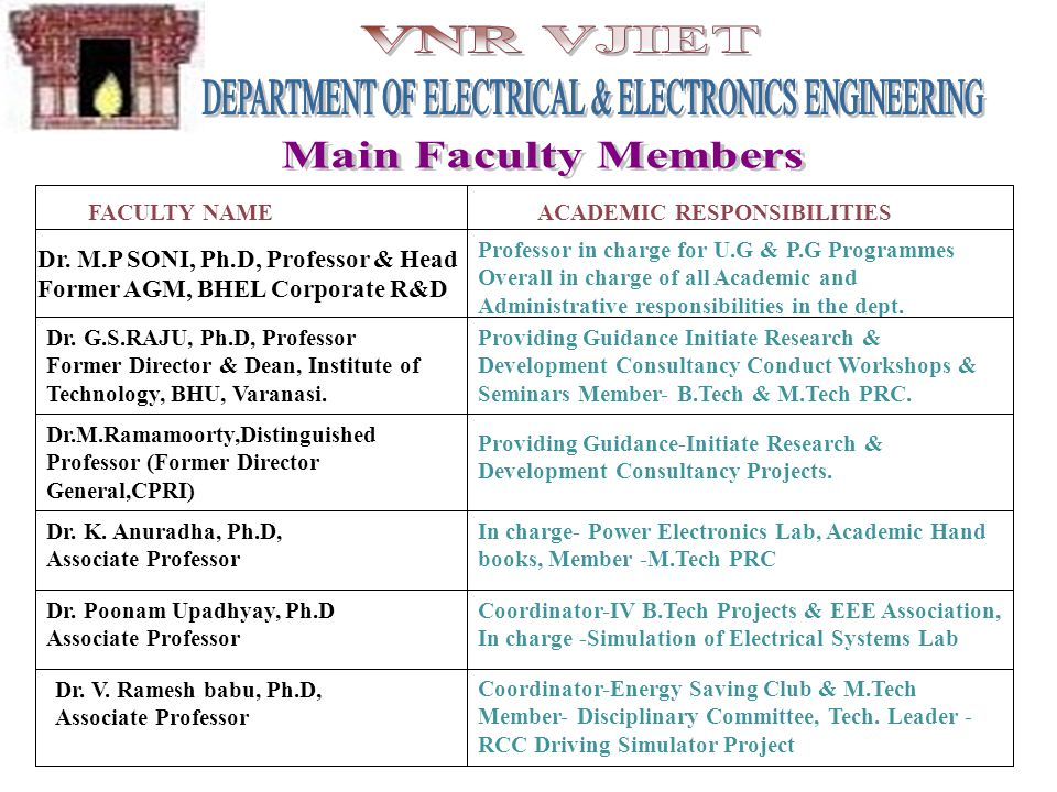 FACULTY NAMEACADEMIC RESPONSIBILITIES Dr. M.P SONI, Ph.D, Professor & Head Former AGM, BHEL Corporate R&D Professor in charge for U.G & P.G Programmes