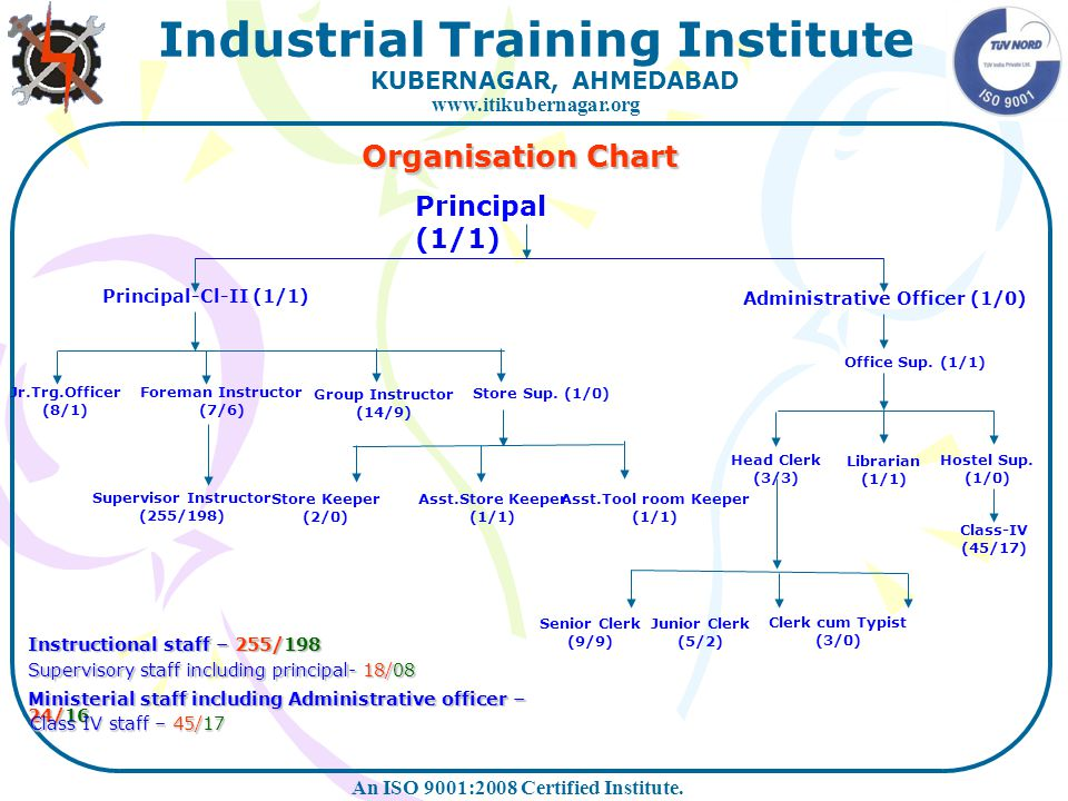 An ISO 9001:2008 Certified Institute.