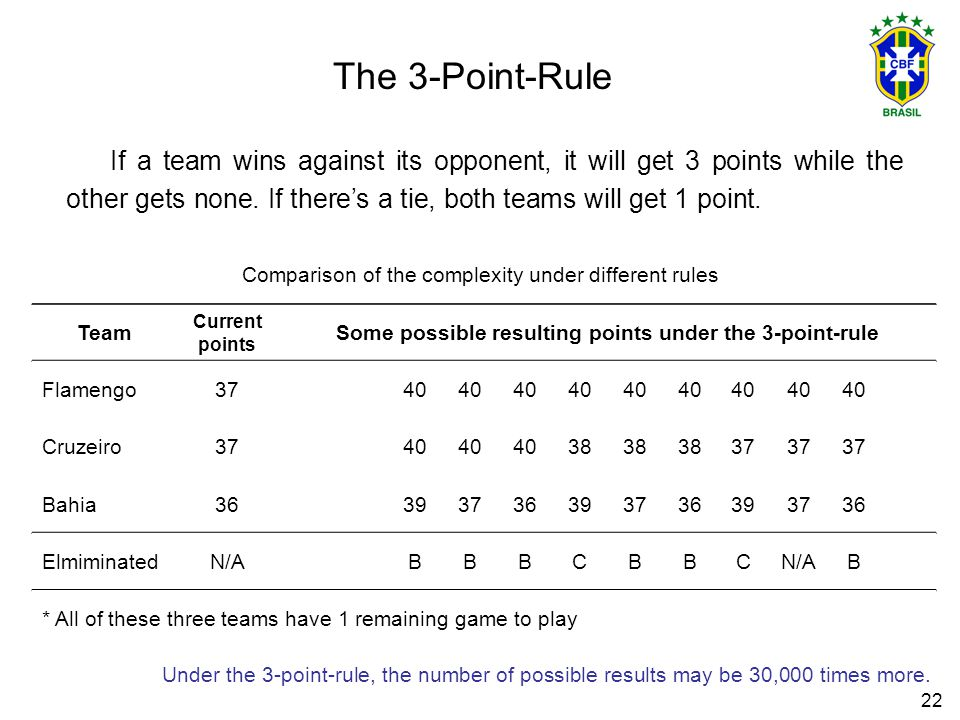 22 The 3-Point-Rule If a team wins against its opponent, it will get 3 points while the other gets none.