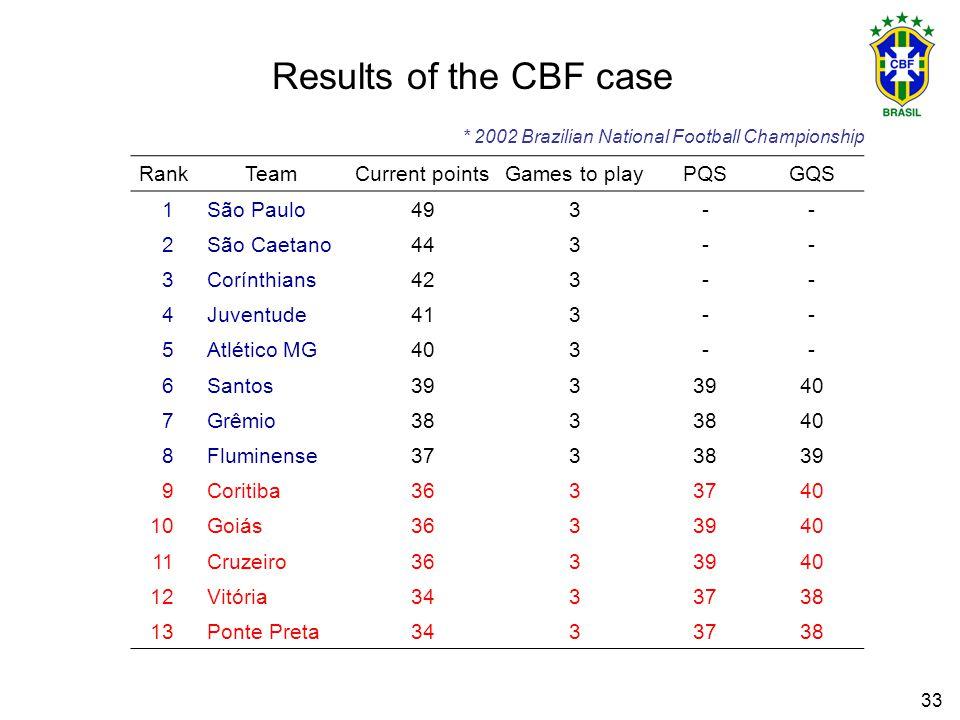 33 Results of the CBF case * 2002 Brazilian National Football Championship RankTeamCurrent pointsGames to playPQSGQS 1São Paulo493-- 2São Caetano443-- 3Corínthians423-- 4Juventude413-- 5Atlético MG403-- 6Santos393 40 7Grêmio383 40 8Fluminense3733839 9Coritiba3633740 10Goiás3633940 11Cruzeiro3633940 12Vitória3433738 13Ponte Preta3433738