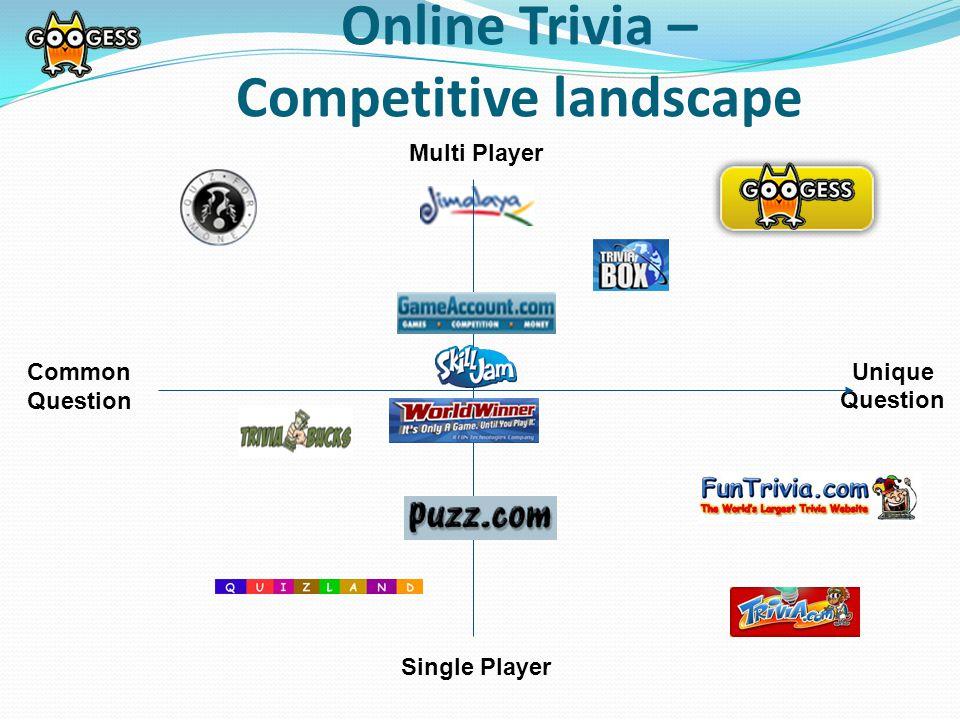 Unique Question Single Player Common Question Online Trivia – Competitive landscape Multi Player