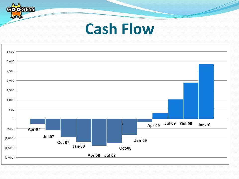 Cash Flow Apr-09 Jan-09 Oct-08 Oct-07 Jan-08 Apr-07 Jul-07 Apr-08Jul-08 Jul-09 Oct-09 Jan-10