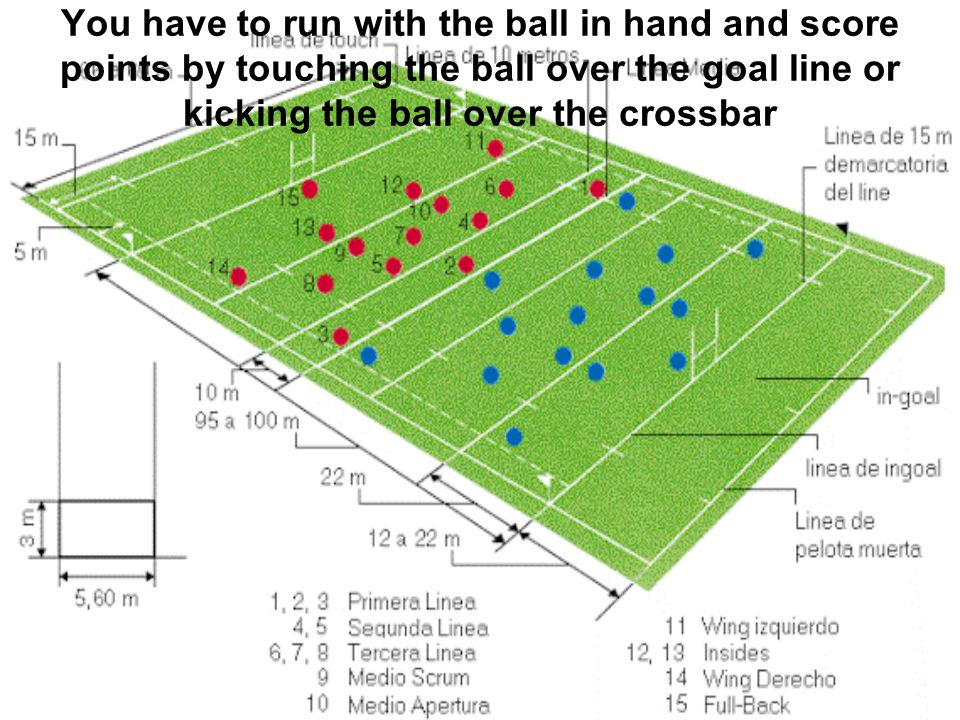 You have to run with the ball in hand and score points by touching the ball over the goal line or kicking the ball over the crossbar