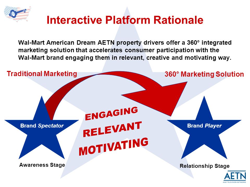 Interactive Platform Rationale Wal-Mart American Dream AETN property drivers offer a 360° integrated marketing solution that accelerates consumer participation with the Wal-Mart brand engaging them in relevant, creative and motivating way.