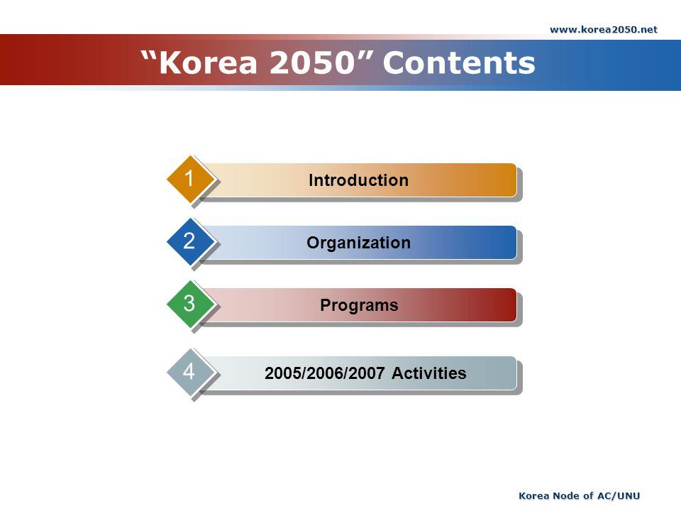 www.korea2050.net Korea Node of AC/UNU Korea 2050 Contents Introduction 1 Organization 2 Programs 3 2005/2006/2007 Activities 4