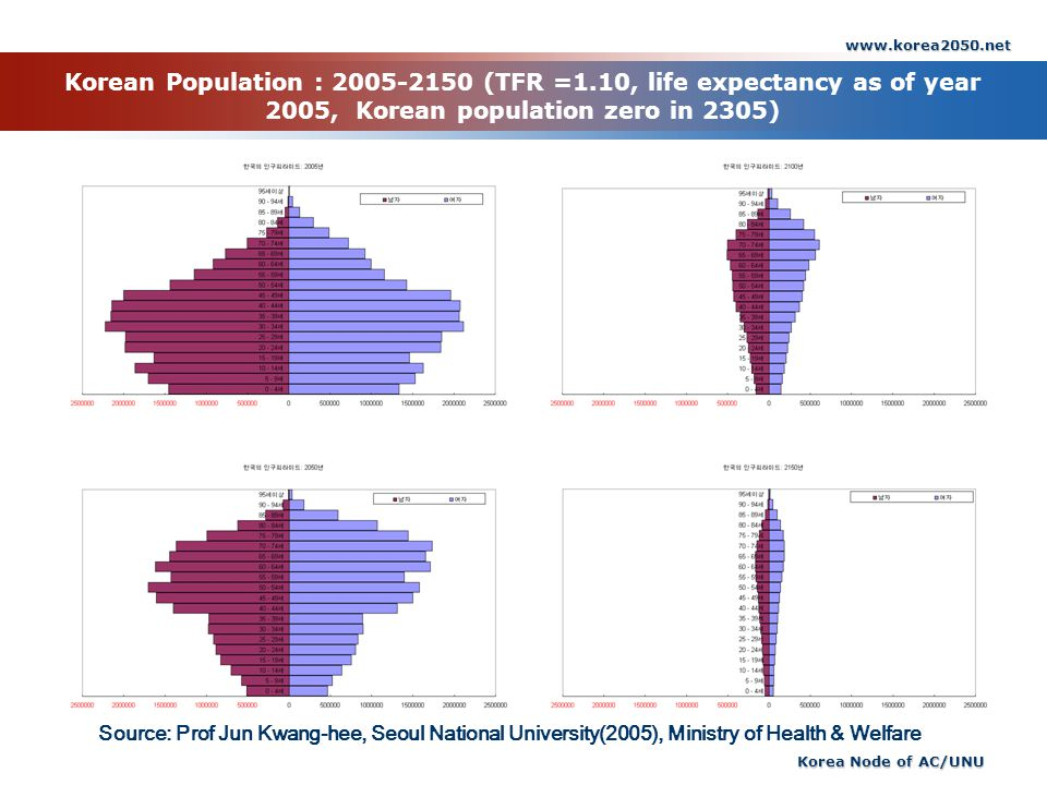 www.korea2050.net Korea Node of AC/UNU Korean Population : 2005-2150 (TFR =1.10, life expectancy as of year 2005, Korean population zero in 2305) Sour
