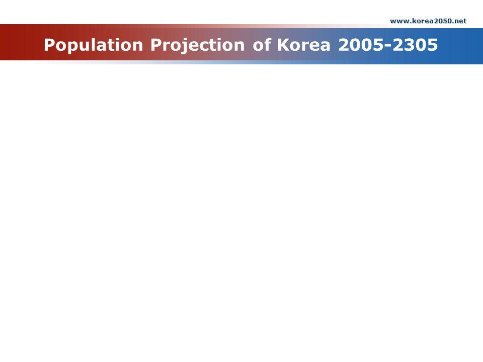 www.korea2050.net Korea Node of AC/UNU Population Projection of Korea 2005-2305