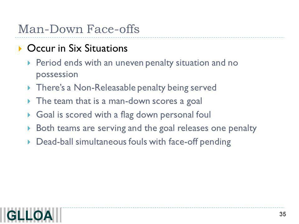 35 Man-Down Face-offs Occur in Six Situations Period ends with an uneven penalty situation and no possession Theres a Non-Releasable penalty being served The team that is a man-down scores a goal Goal is scored with a flag down personal foul Both teams are serving and the goal releases one penalty Dead-ball simultaneous fouls with face-off pending