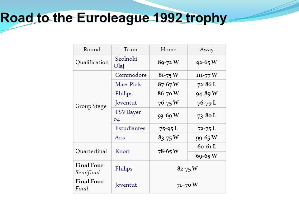 RoundTeamHome Away Qualification Szolnoki Olaj 89-72 W92-65 W Group Stage Commodore81-75 W111-77 W Maes Piels87-67 W72-86 L Philips86-70 W94-89 W Joventut76-75 W76-79 L TSV Bayer 04 93-69 W73-80 L Estudiantes75-95 L72-75 L Aris83-75 W99-65 W Quarterfinal Knorr78-65 W 60-61 L 69-65 W Final Four Semifinal Philips82-75 W Final Four Final Joventut71–70 W Road to the Euroleague 1992 trophy