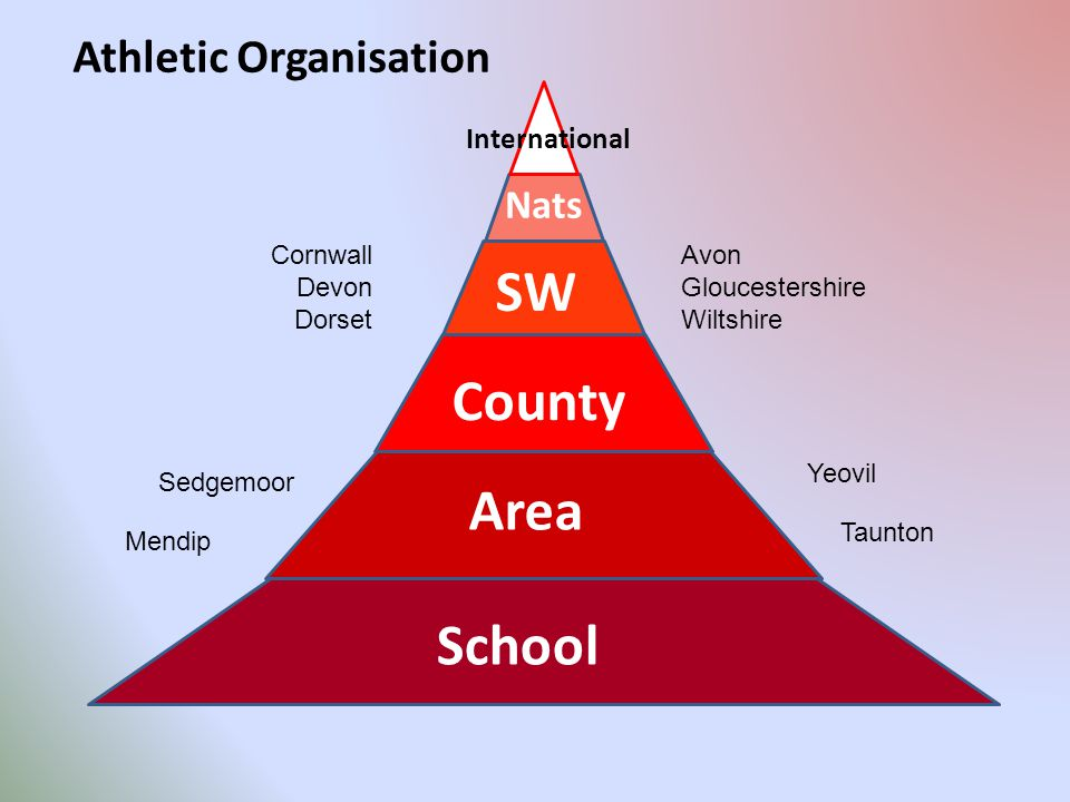 School Area County SW Nats International Athletic Organisation Mendip Sedgemoor Yeovil Taunton Avon Gloucestershire Wiltshire Cornwall Devon Dorset