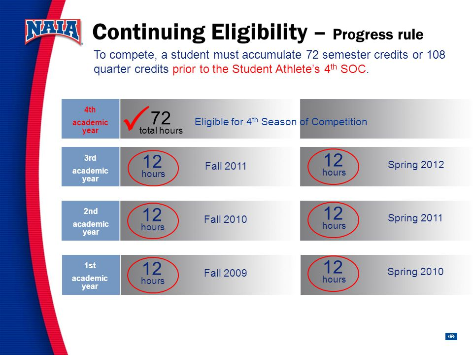 26 1st academic year 2nd academic year 3rd academic year 4th academic year Continuing Eligibility – Progress rule 12 hours 12 hours Fall 2009 Spring 2010 12 hours 12 hours Fall 2010 Spring 2011 To compete, a student must accumulate 72 semester credits or 108 quarter credits prior to the Student Athletes 4 th SOC.