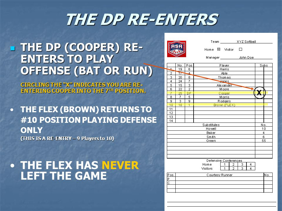 THE DP RE-ENTERS THE DP (COOPER) RE- ENTERS TO PLAY OFFENSE (BAT OR RUN) THE DP (COOPER) RE- ENTERS TO PLAY OFFENSE (BAT OR RUN) CIRCLING THE X INDICA