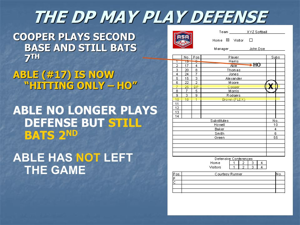 THE DP MAY PLAY DEFENSE COOPER PLAYS SECOND BASE AND STILL BATS 7 TH ABLE (#17) IS NOW HITTING ONLY – HO ABLE NO LONGER PLAYS DEFENSE BUT STILL BATS 2 ND ABLE HAS NOT LEFT THE GAME F4 X HO