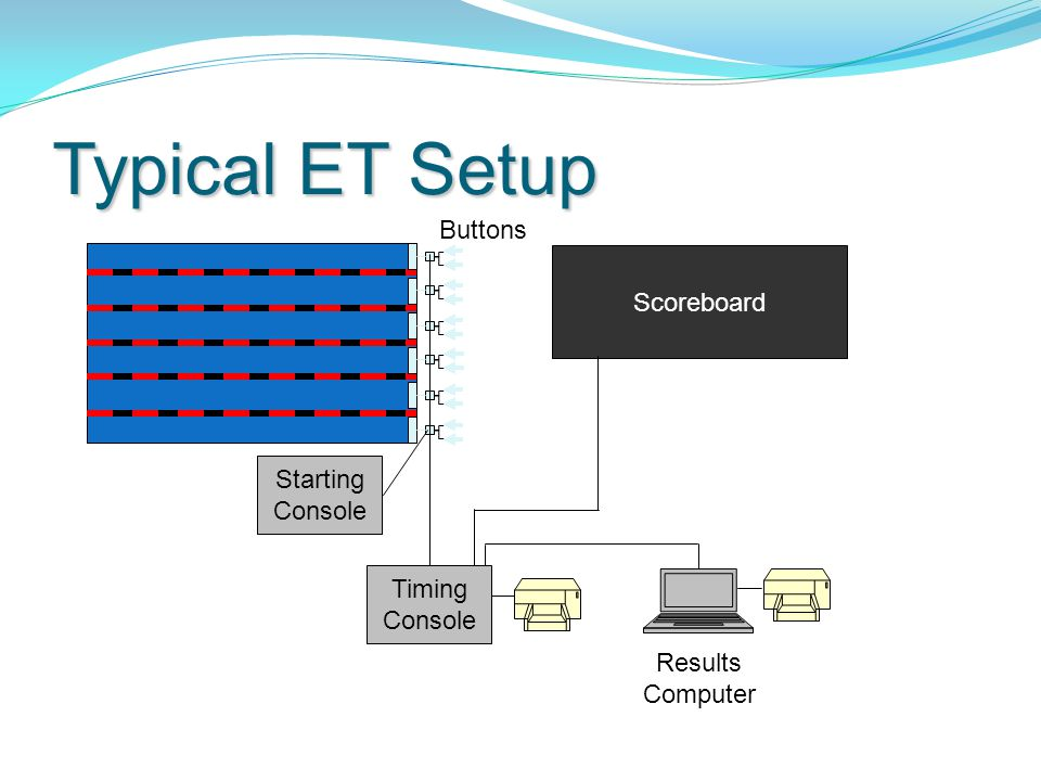Typical ET Setup Scoreboard Timing Console Results Computer Starting Console Buttons