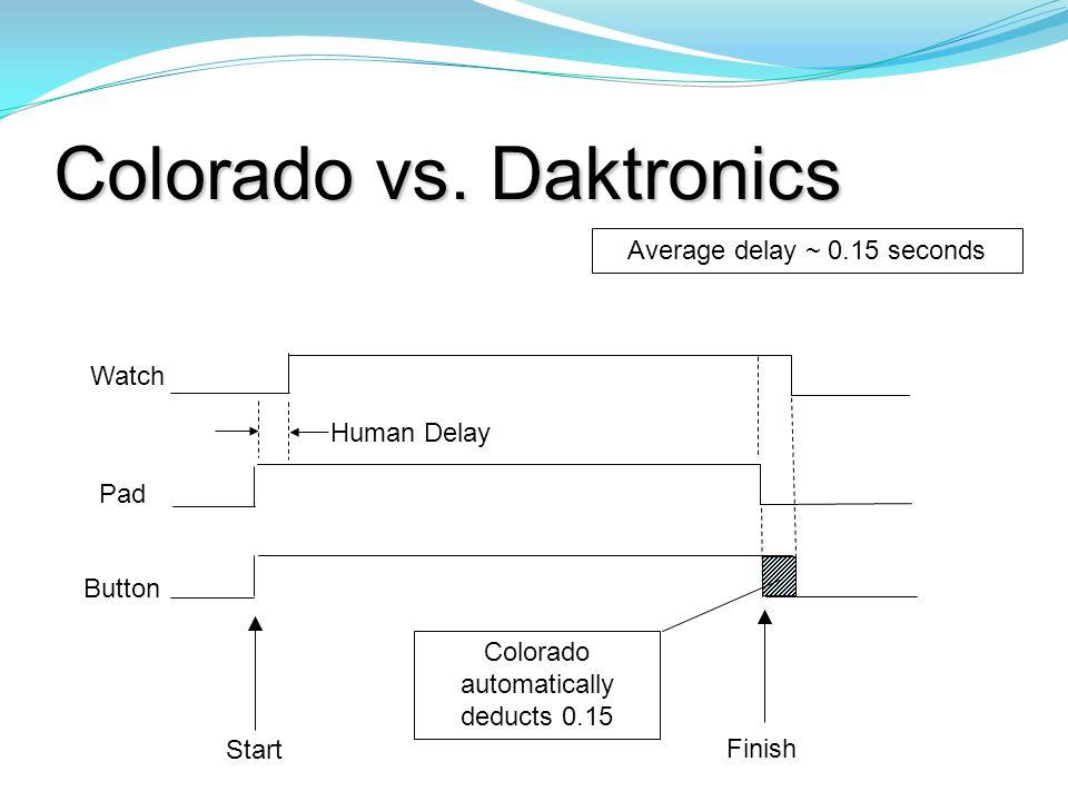 Colorado vs. Daktronics Average delay ~ 0.15 seconds Start Human Delay Button Pad Watch Finish Colorado automatically deducts 0.15