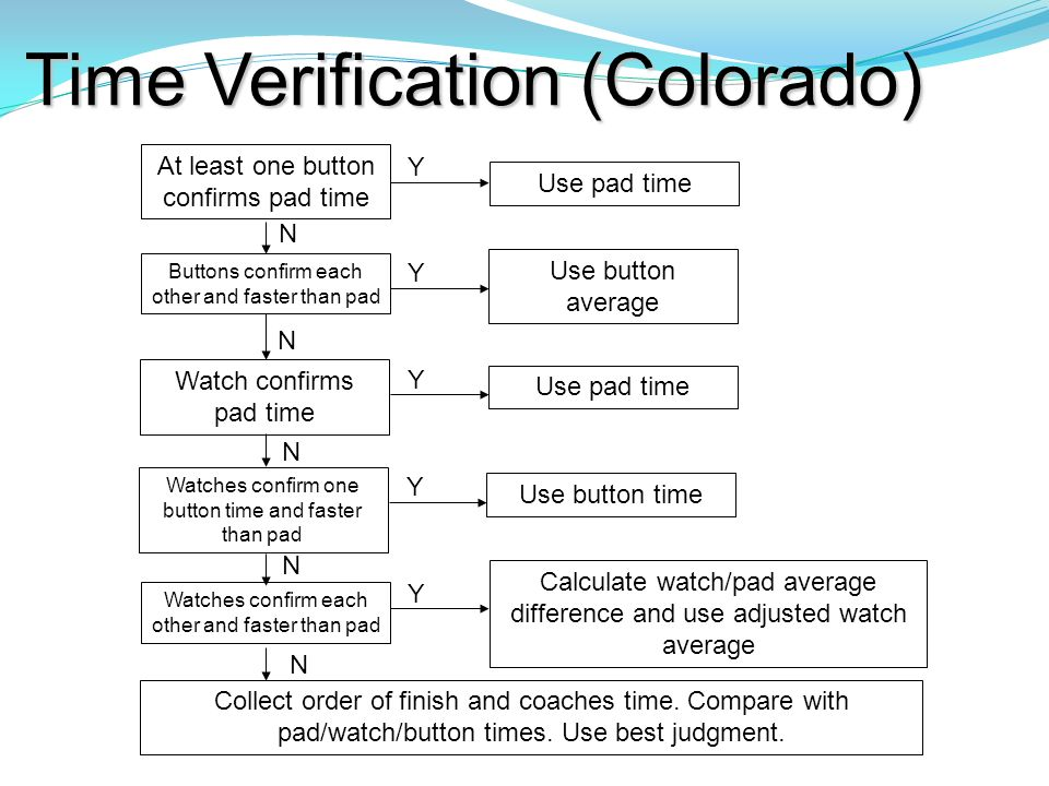 Time Verification (Colorado) At least one button confirms pad time Y Use pad time Watch confirms pad time Y Use pad time Watches confirm one button ti