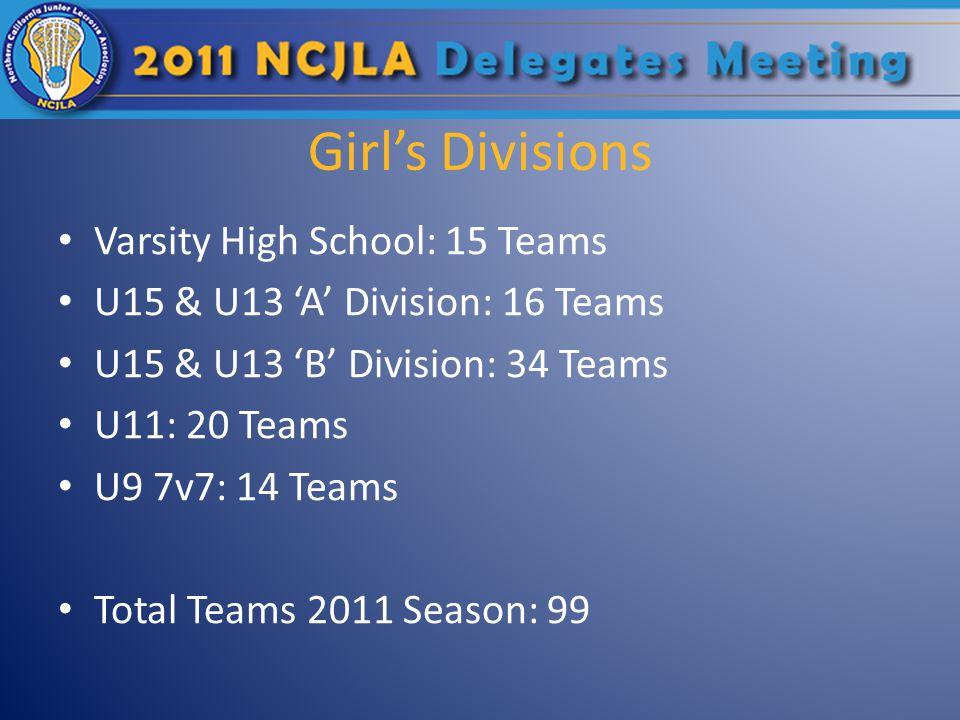Girls Divisions Varsity High School: 15 Teams U15 & U13 A Division: 16 Teams U15 & U13 B Division: 34 Teams U11: 20 Teams U9 7v7: 14 Teams Total Teams