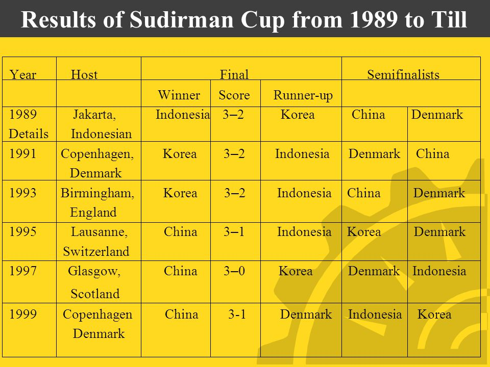 Results of Sudirman Cup from 1989 to Till Year Host Final Semifinalists Winner Score Runner-up 1989 Jakarta, Indonesia 3 – 2 Korea China Denmark Details Indonesian 1991 Copenhagen, Korea 3 – 2 Indonesia Denmark China Denmark 1993 Birmingham, Korea 3 – 2 Indonesia China Denmark England 1995 Lausanne, China 3 – 1 Indonesia Korea Denmark Switzerland 1997 Glasgow, China 3 – 0 KoreaDenmark Indonesia Scotland 1999 Copenhagen China 3-1 Denmark Indonesia Korea Denmark