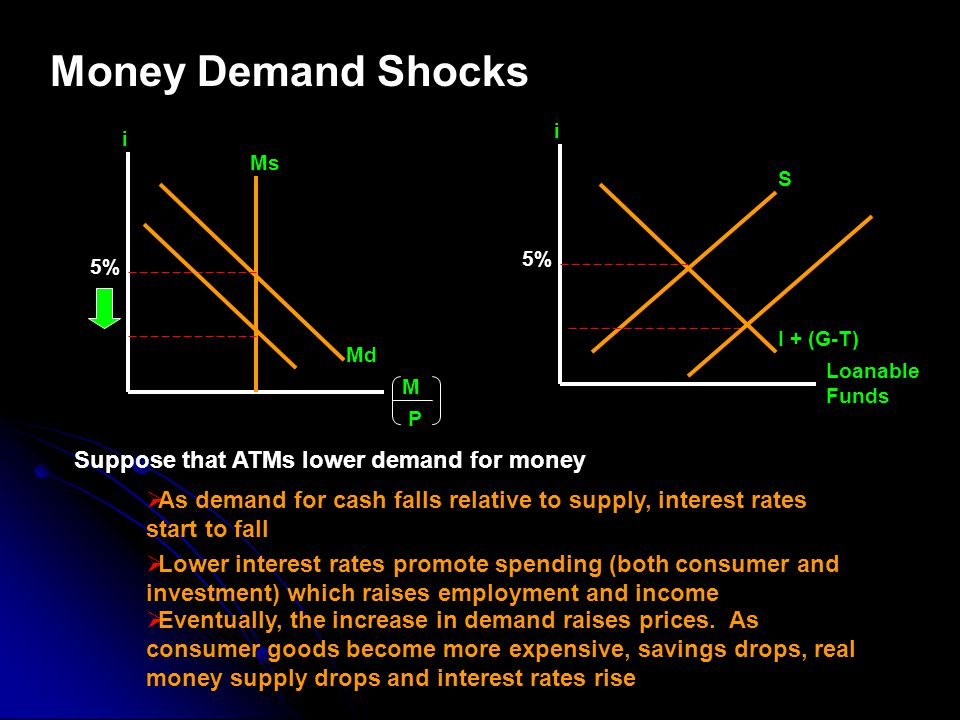 Money Demand Shocks i S I + (G-T) 5% Loanable Funds i Ms 5% M P Md Suppose that ATMs lower demand for money As demand for cash falls relative to supply, interest rates start to fall Lower interest rates promote spending (both consumer and investment) which raises employment and income Eventually, the increase in demand raises prices.