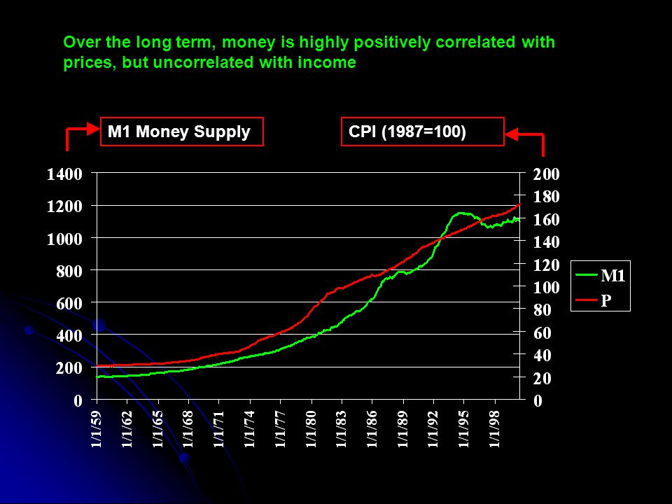M1 Money SupplyCPI (1987=100) Over the long term, money is highly positively correlated with prices, but uncorrelated with income