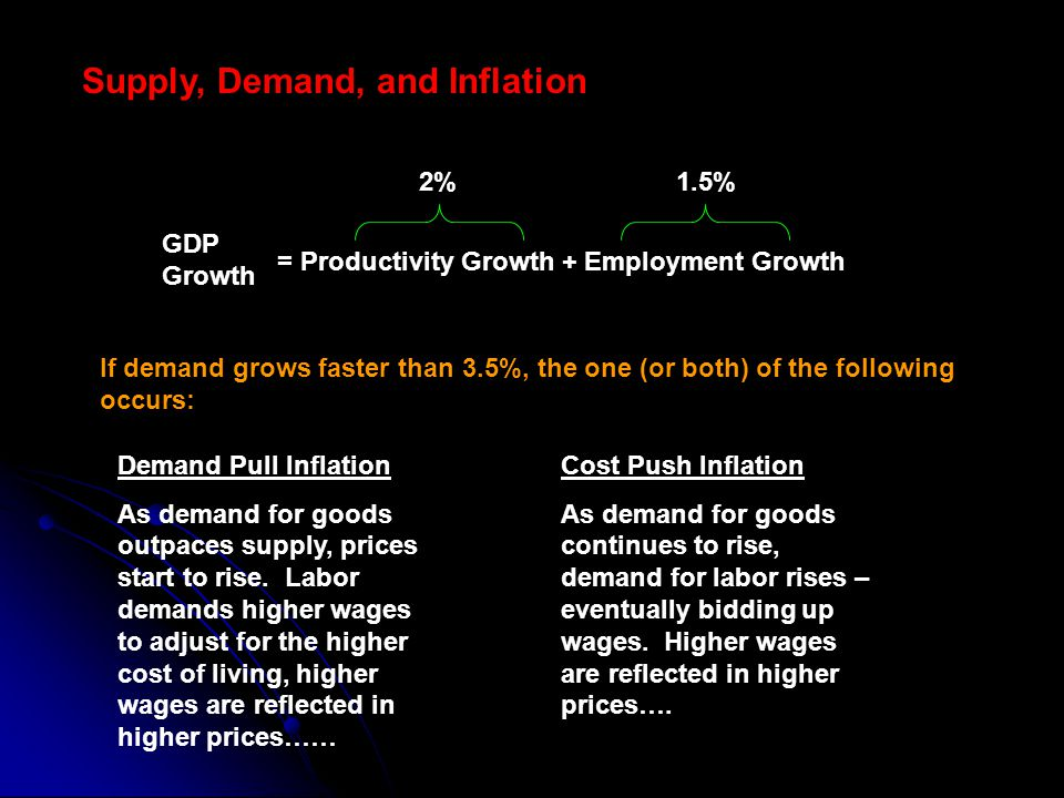 GDP Growth = Productivity Growth + Employment Growth 2%1.5% Supply, Demand, and Inflation If demand grows faster than 3.5%, the one (or both) of the following occurs: Demand Pull Inflation As demand for goods outpaces supply, prices start to rise.