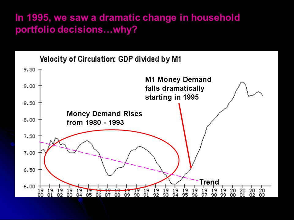 Trend Money Demand Rises from 1980 - 1993 M1 Money Demand falls dramatically starting in 1995 In 1995, we saw a dramatic change in household portfolio decisions…why