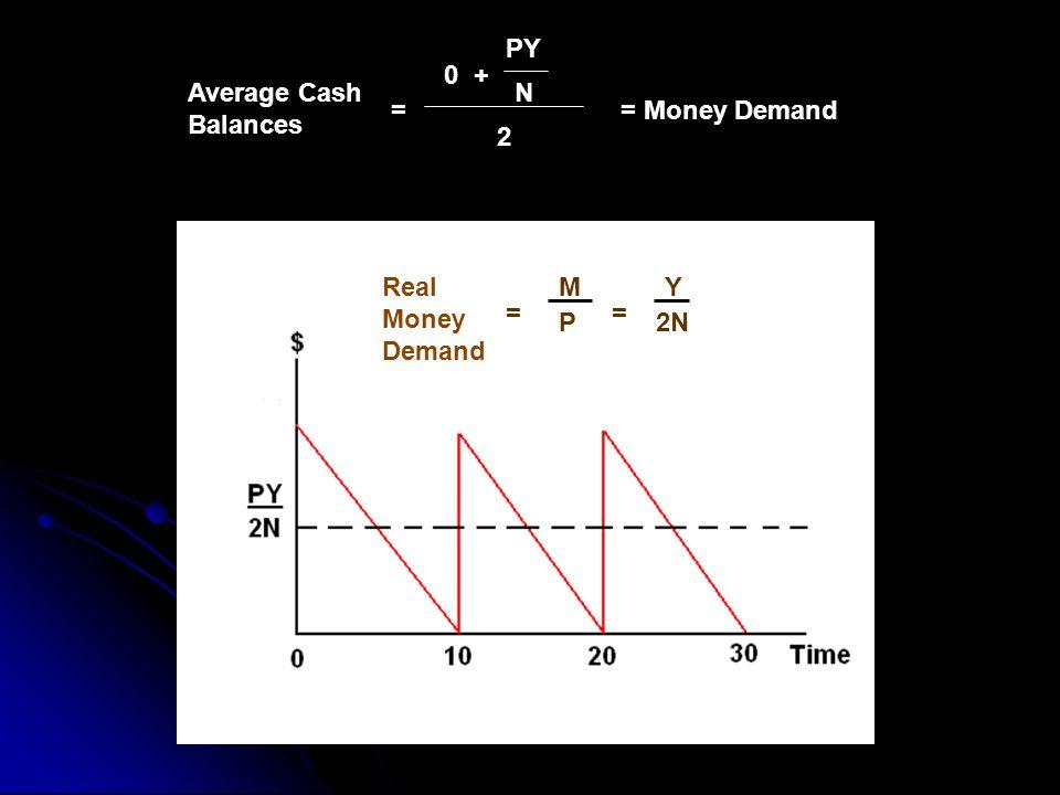 Average Cash Balances = 0 + PY N 2 Real Money Demand = M P = Y 2N = Money Demand