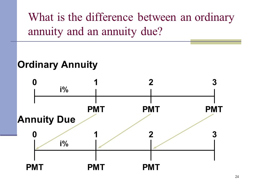 23 Examples of Annuities-due Monthly Rent payments: due at the beginning of each month. Car lease payments. Cable & Satellite TV and most internet ser
