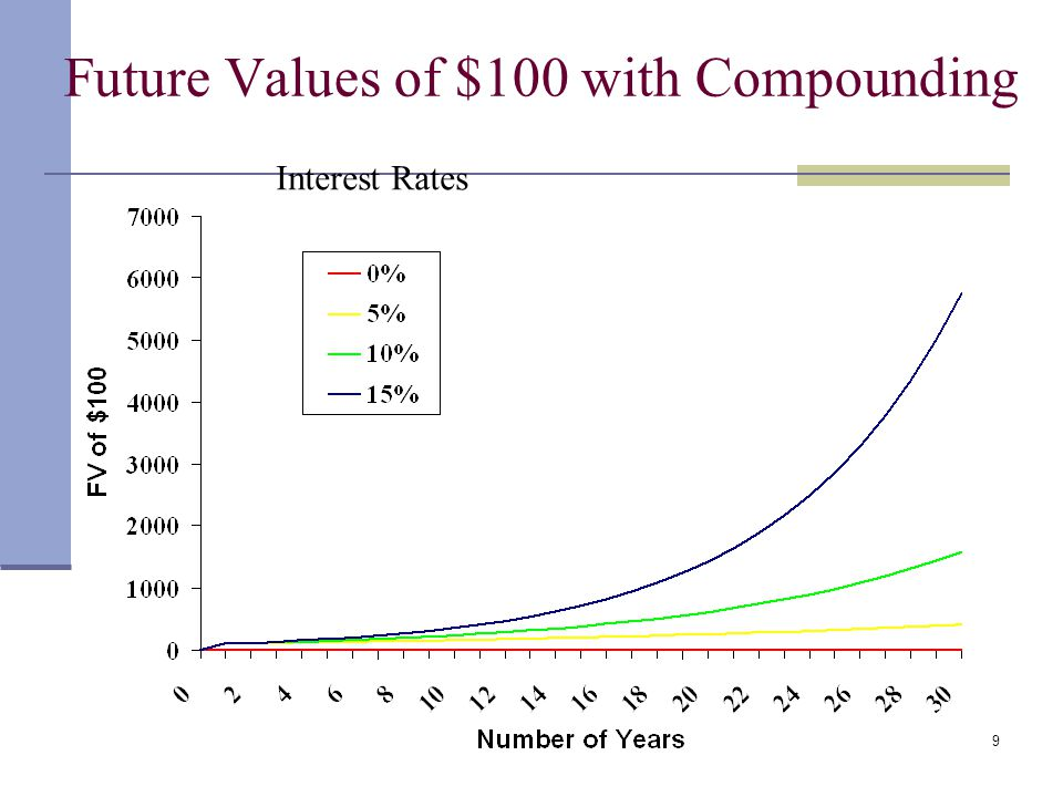 39 Perpetuities & Annuities Example - Perpetuity You want to create an endowment to fund a football scholarship, which pays $15,000 per year, forever, how much money must be set aside today if the rate of interest is 5%?