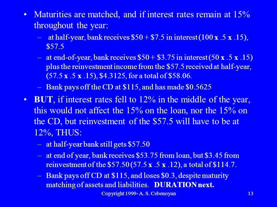 Copyright 1999- A. S. Cebenoyan13 Maturities are matched, and if interest rates remain at 15% throughout the year: – at half-year, bank receives $50 +
