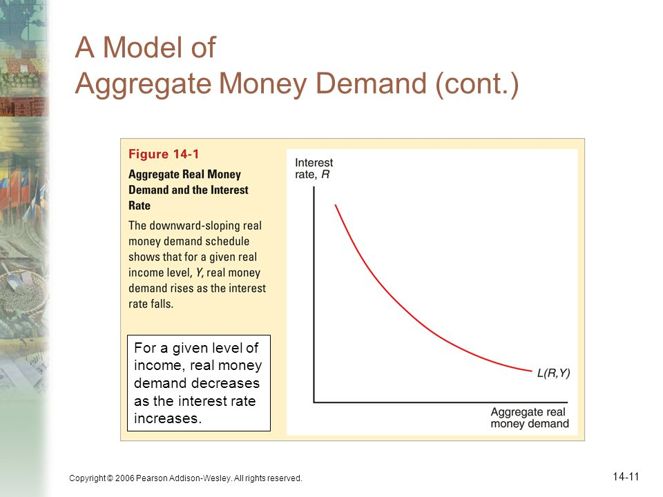 Copyright © 2006 Pearson Addison-Wesley. All rights reserved. 14-11 A Model of Aggregate Money Demand (cont.) For a given level of income, real money