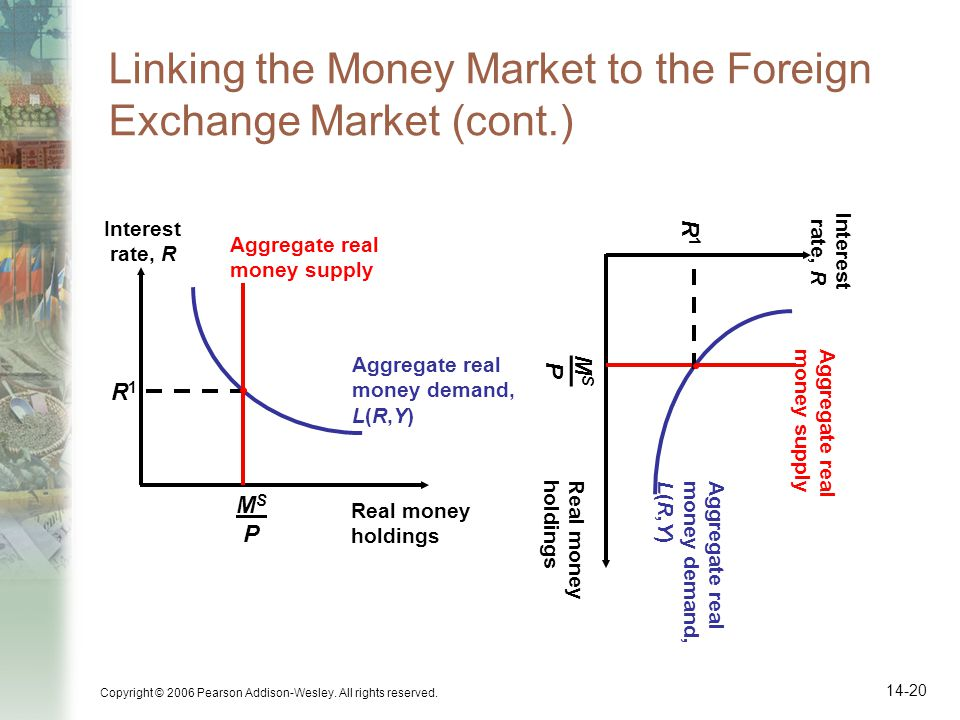 Copyright © 2006 Pearson Addison-Wesley. All rights reserved. 14-20 Linking the Money Market to the Foreign Exchange Market (cont.) Aggregate real mon