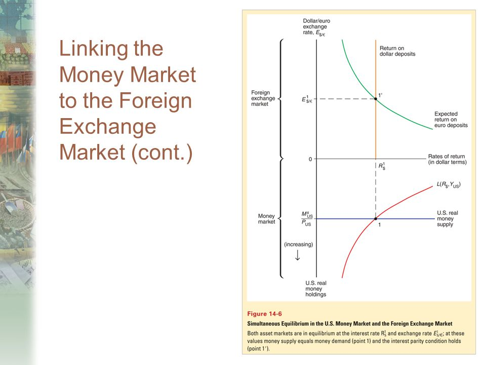 Linking the Money Market to the Foreign Exchange Market (cont.)