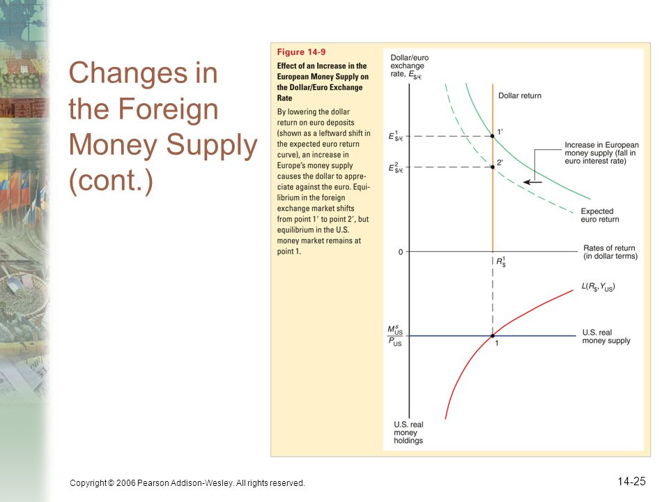 Copyright © 2006 Pearson Addison-Wesley. All rights reserved. 14-25 Changes in the Foreign Money Supply (cont.)