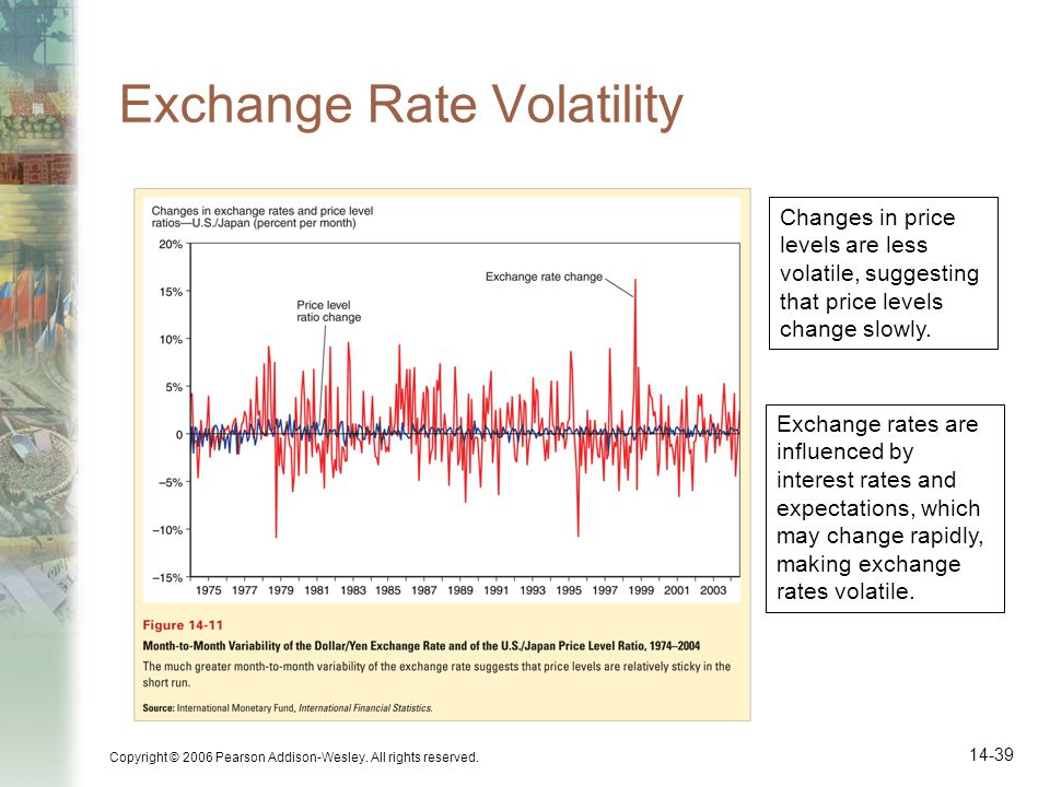 Copyright © 2006 Pearson Addison-Wesley. All rights reserved. 14-39 Exchange Rate Volatility Changes in price levels are less volatile, suggesting tha