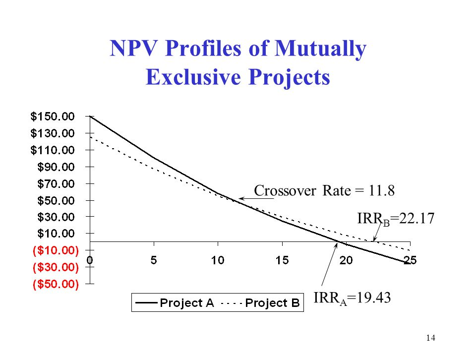 13 Mutually Exclusive Cash Flows