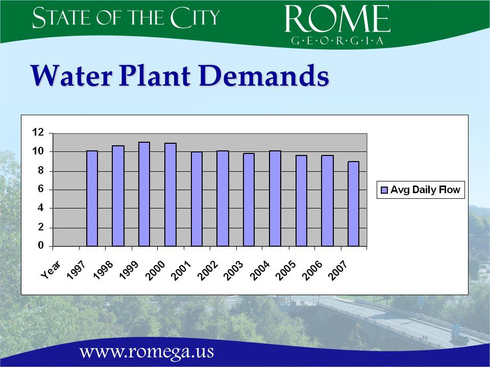 Water Plant Demands