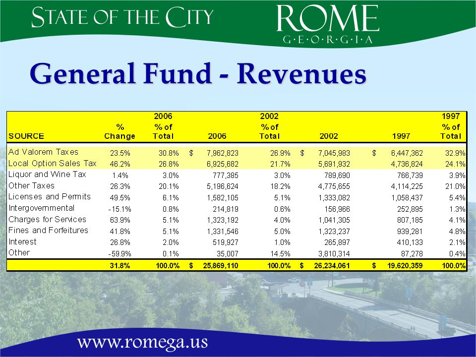 General Fund - Revenues