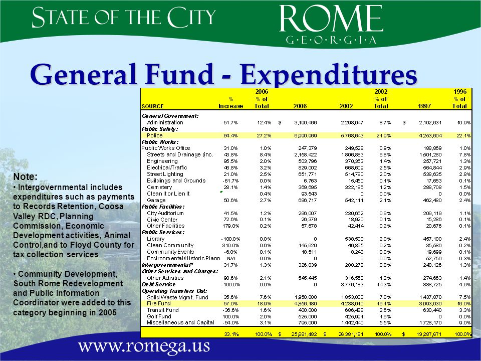 General Fund - Expenditures Note: Intergovernmental includes expenditures such as payments to Records Retention, Coosa Valley RDC, Planning Commission, Economic Development activities, Animal Control,and to Floyd County for tax collection services Community Development, South Rome Redevelopment and Public Information Coordinator were added to this category beginning in 2005